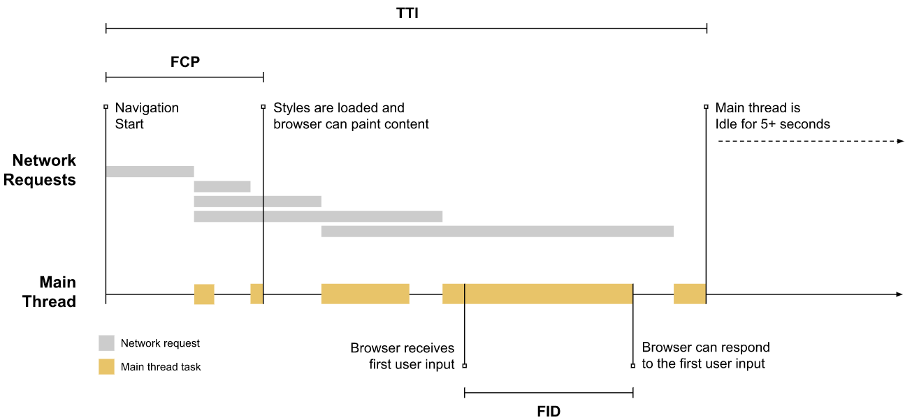 FID (First Input Delay) tracks how long tasks make your site less interactive