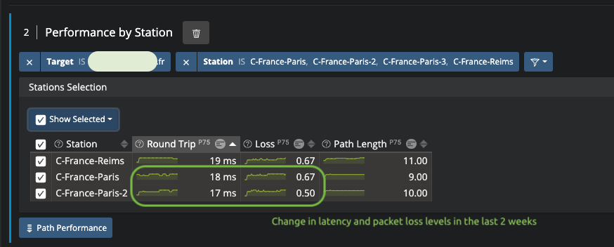 Network performance for users located in France over 2 weeks