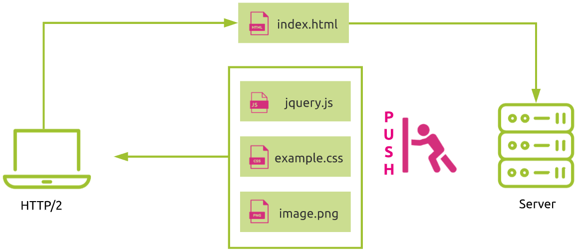 server push with HTTP/2