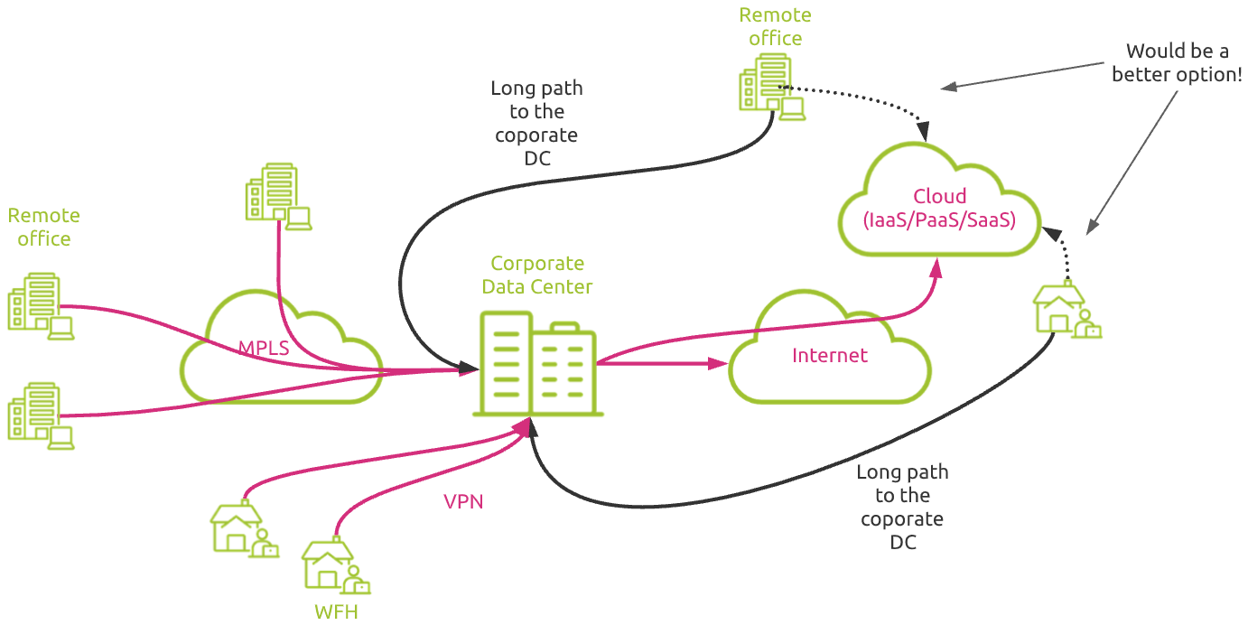 cloud connectivity from centralized data center