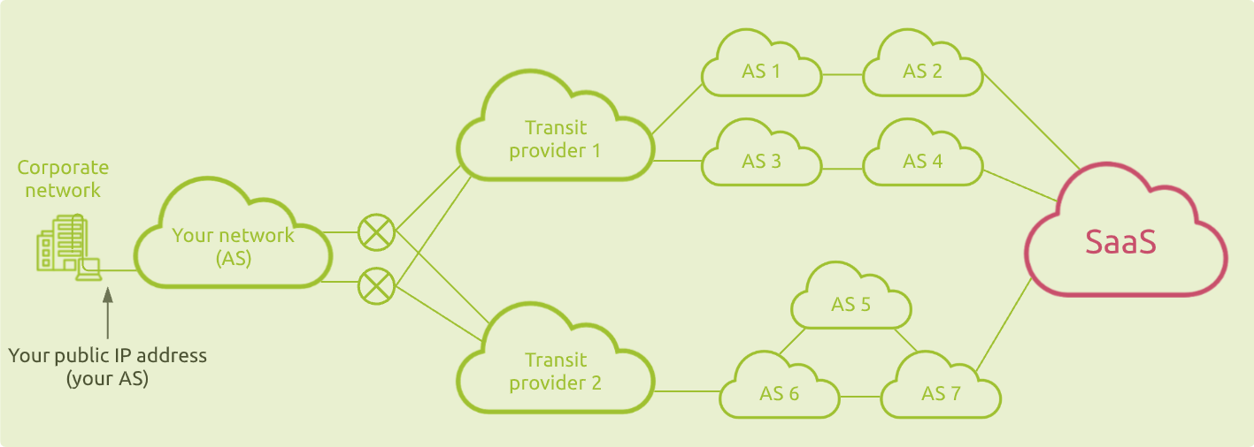 SaaS connection from your own AS through multiple network providers