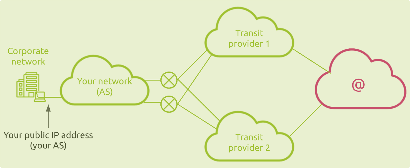 Company Internet connection through transit providers